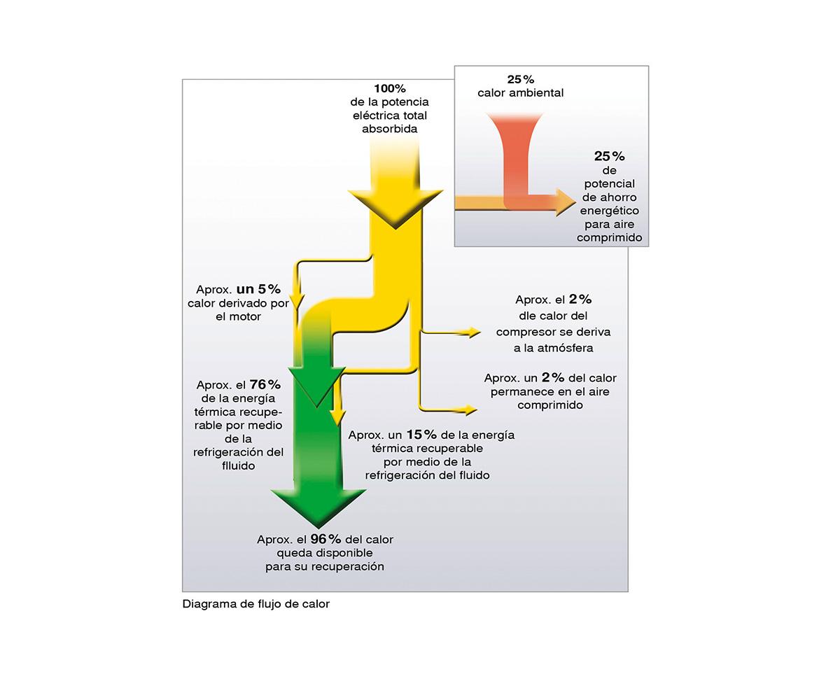 CyA Kaeser eficiencia energética